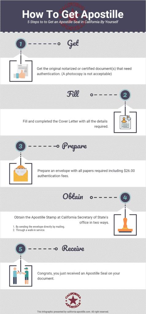 get-apostille-infographic